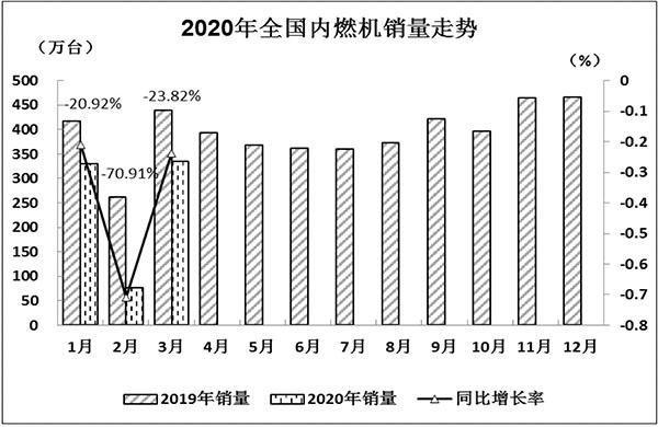 2020年1-3月中国内燃机市场运行分析报告 行业动态 第1张
