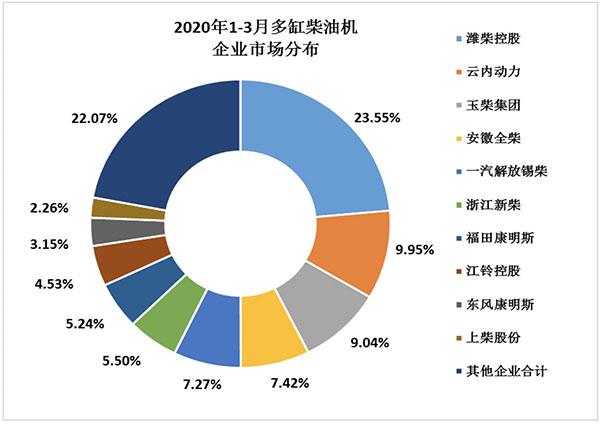 2020年1-3月中国内燃机市场运行分析报告 行业动态 第2张