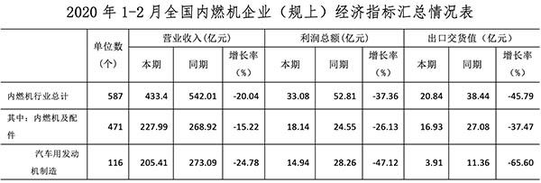 2020年1-3月中国内燃机市场运行分析报告 行业动态 第4张