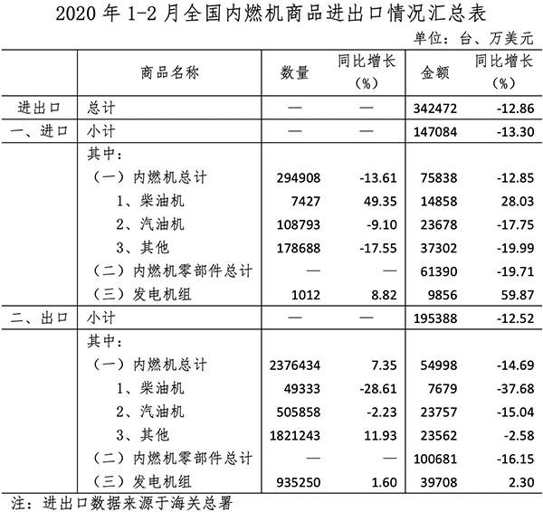 2020年1-3月中国内燃机市场运行分析报告 行业动态 第7张