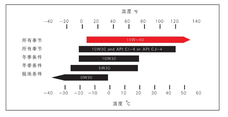 康明斯柴油发动机保养手册【3】 知识库