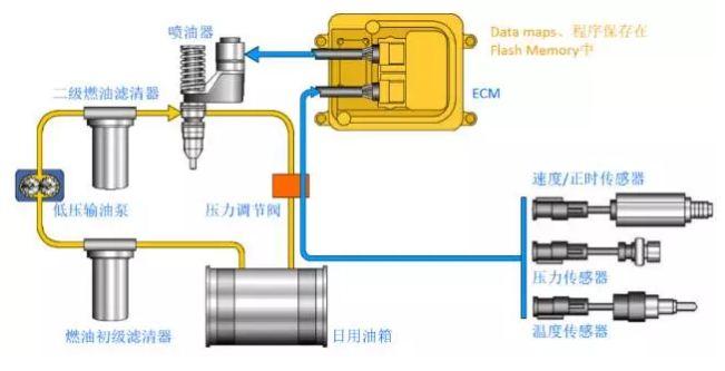 柴油发动机喷油系统:电喷 VS 直喷 知识库 第1张