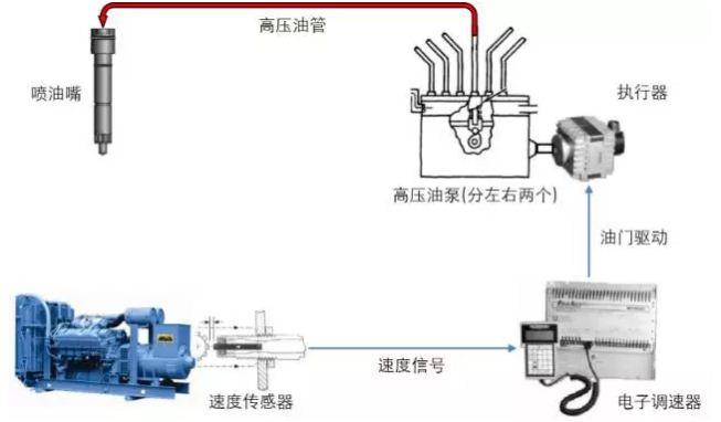柴油发动机喷油系统:电喷 VS 直喷 知识库 第2张