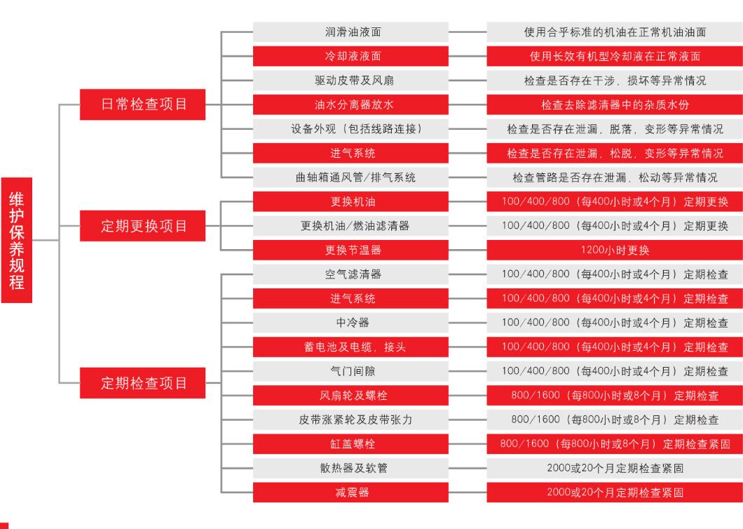 康明斯柴油发动机保养手册【2】 知识库 第1张